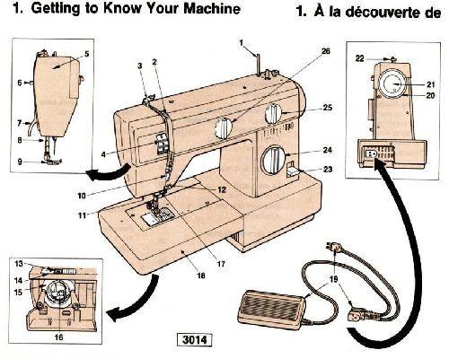 Singer 3105 Sewing Machine Manual Free User Guide Manual That Easy